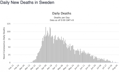 Screenshot_2020-08-11 Sweden Coronavirus 82,972 Cases and 5,766 Deaths - Worldometer.png