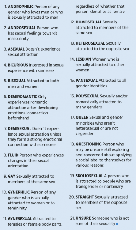 Screenshot_2019-10-31 Scots face list of 21 sexualities to choose from in 2021 census such as gynephilic.png