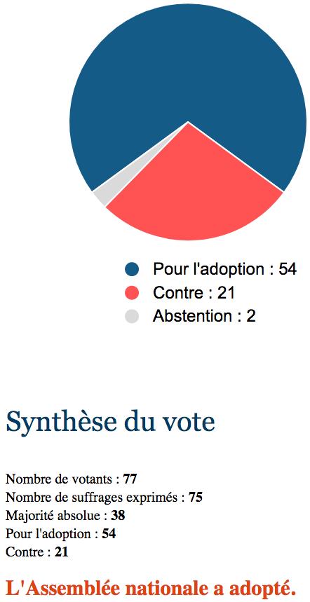 Screenshot_2018-07-05 Analyse du scrutin n° 999 - Deuxième séance du 03 07 2018 - Assemblée nationale.png