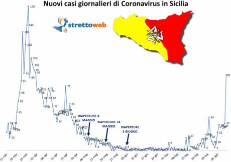 Screenshot_2020-08-12 Coronavirus, clamoroso aumento di nuovi casi in Sicilia a causa degli sbarchi dei migranti solo oggi [...].png