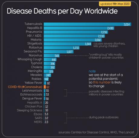 Screenshot_2020-03-13 COVID-19 #CoronaVirus Infographic Datapack — Information is Beautiful(2).png